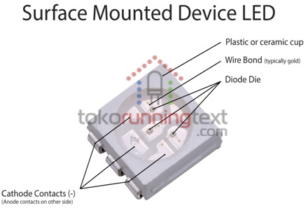 LED SMD (Surface Mount Device)