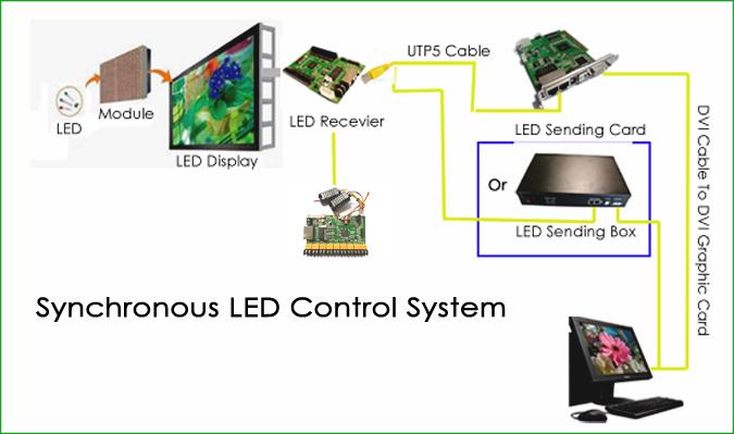 Melakukan Kontrol Videotron / Led Display Dari Jarak Jauh